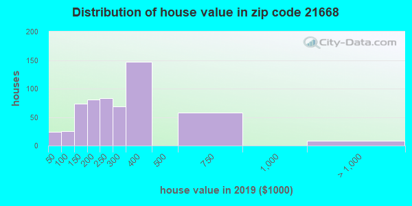 Zip code 21668 house/condo values in 2010