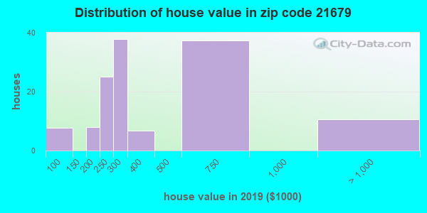 Zip code 21679 house/condo values in 2010