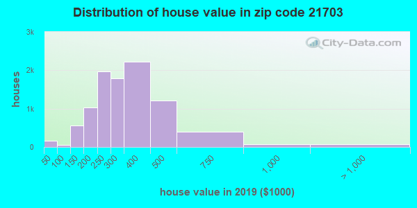 Zip code 21703 house/condo values in 2010