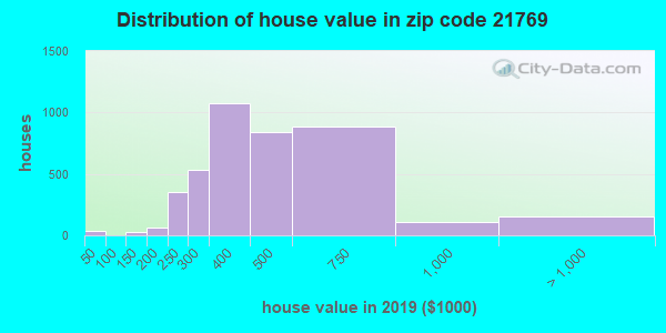 Zip code 21769 house/condo values in 2010