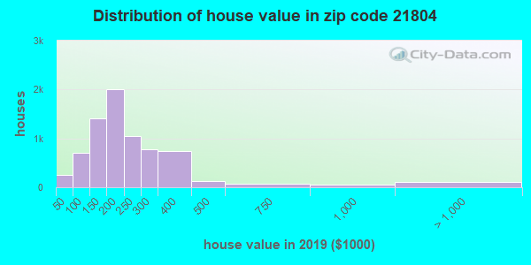 Zip code 21804 house/condo values in 2010