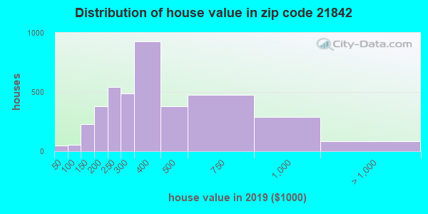 Zip code 21842 house/condo values in 2010