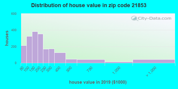 Zip code 21853 house/condo values in 2010
