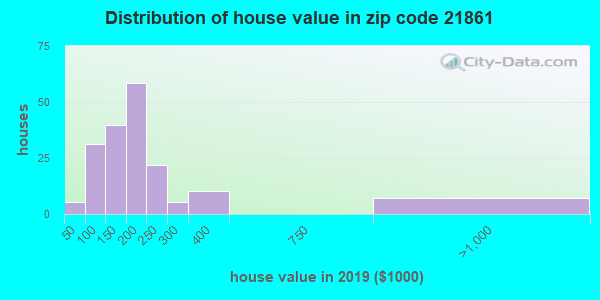 Zip code 21861 house/condo values in 2010