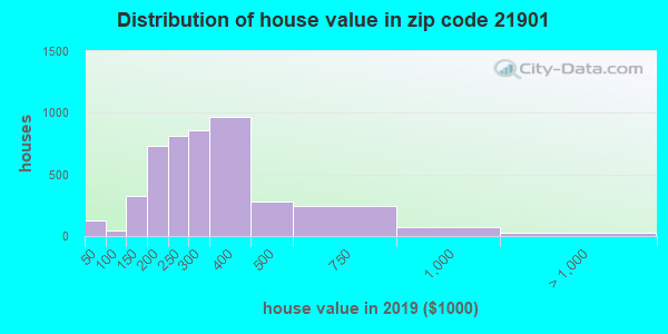 Zip code 21901 house/condo values in 2011