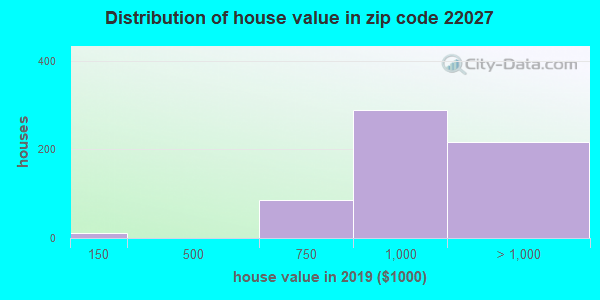 Zip code 22027 house/condo values in 2010