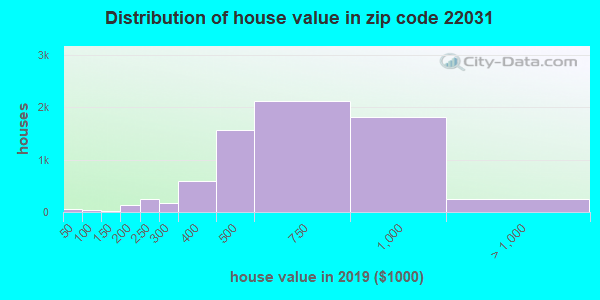 Zip code 22031 house/condo values in 2010