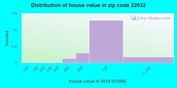 Zip code 22032 house/condo values in 2010
