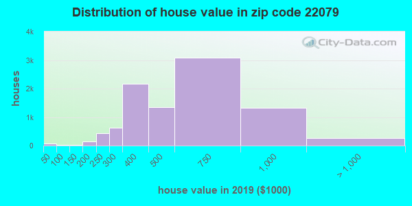 Zip code 22079 house/condo values in 2010