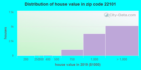 Zip code 22101 house/condo values in 2010