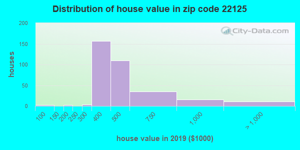 Estimate of home value of owner-occupied houses/condos in 2016 in zip code 22125