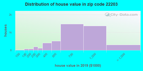 Zip code 22203 house/condo values in 2010