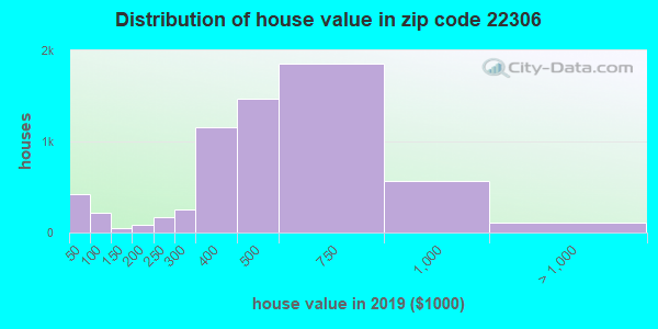 Zip code 22306 house/condo values in 2010