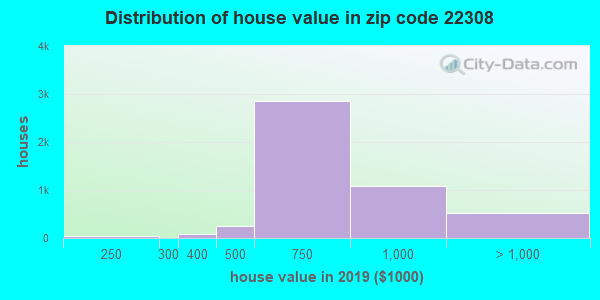 Zip code 22308 house/condo values in 2010