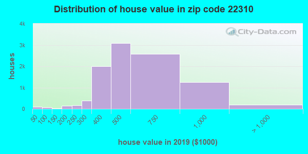 Zip code 22310 house/condo values in 2010