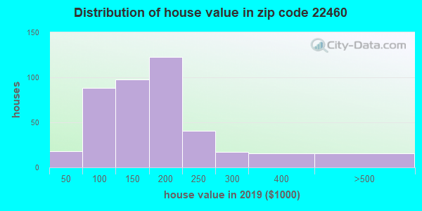 Zip code 22460 house/condo values in 2010