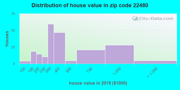 Zip code 22480 house/condo values in 2010