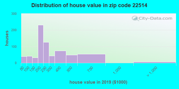 Estimate of home value of owner-occupied houses/condos in 2016 in zip code 22514
