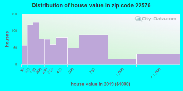 Estimate of home value of owner-occupied houses/condos in 2016 in zip code 22576