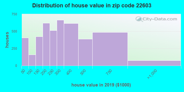 Zip code 22603 house/condo values in 2010