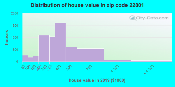 Zip code 22801 house/condo values in 2010
