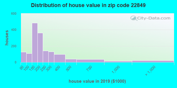 Zip code 22849 house/condo values in 2010