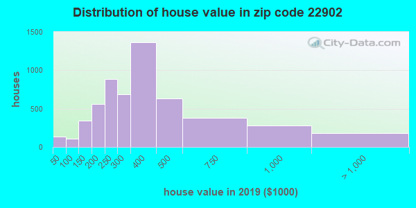 Zip code 22902 house/condo values in 2010