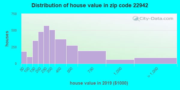 Zip code 22942 house/condo values in 2011