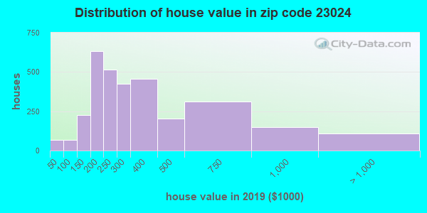 Zip code 23024 house/condo values in 2010