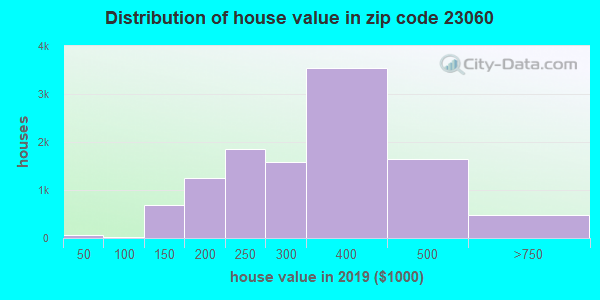 Zip code 23060 house/condo values in 2010