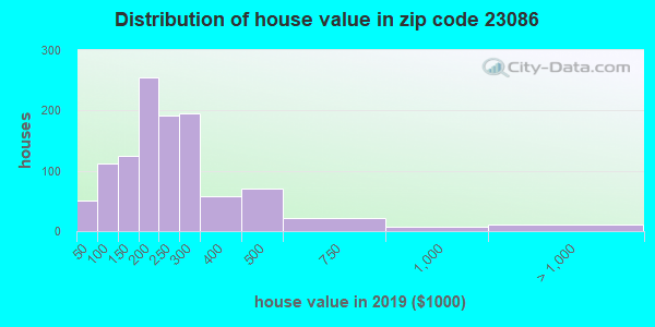 Zip code 23086 house/condo values in 2010
