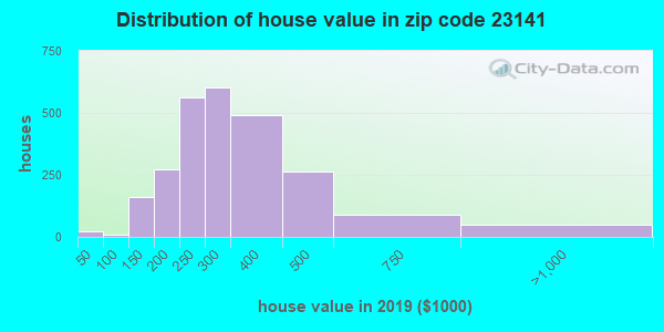 Zip code 23141 house/condo values in 2010