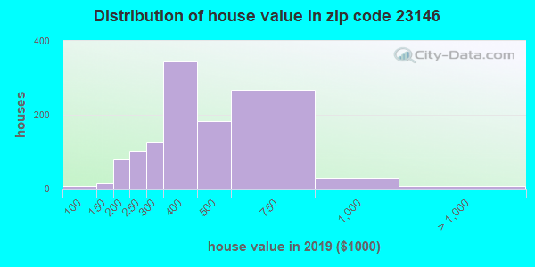 Zip code 23146 house/condo values in 2010