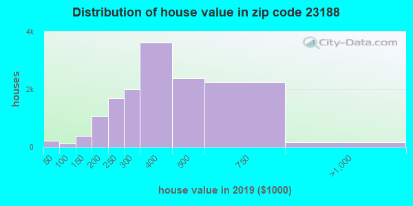 Zip code 23188 house/condo values in 2010