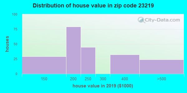 Zip code 23219 house/condo values in 2010
