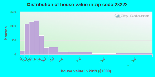 Zip code 23222 house/condo values in 2010