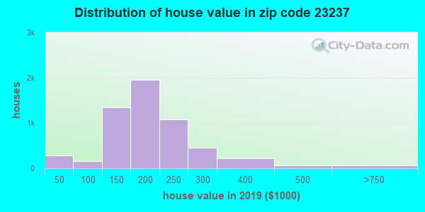 Zip code 23237 house/condo values in 2010
