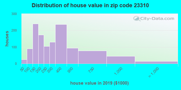 Zip code 23310 house/condo values in 2010