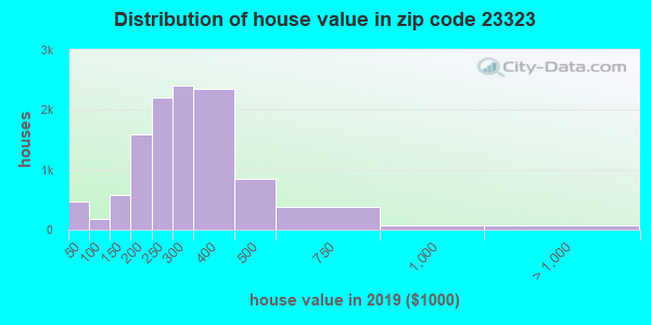 Zip code 23323 house/condo values in 2010