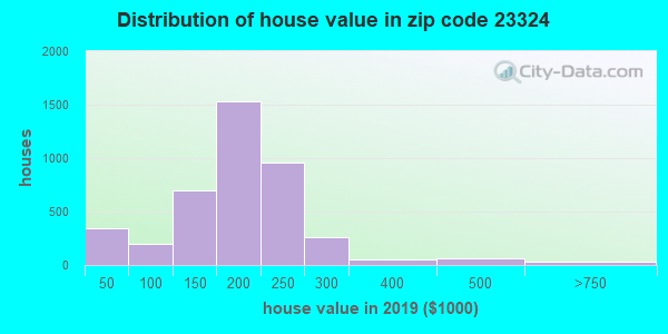 Estimate of home value of owner-occupied houses/condos in 2016 in zip code 23324