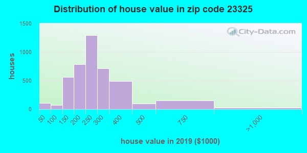 Zip code 23325 house/condo values in 2010