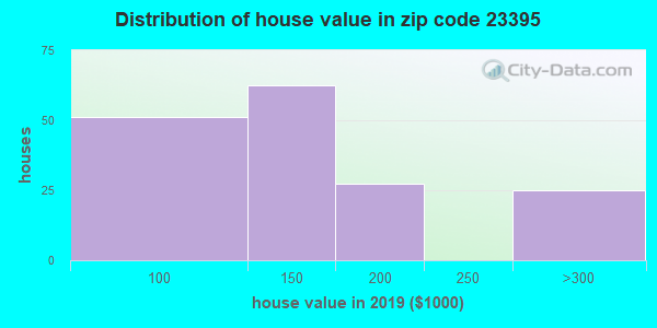 Zip code 23395 house/condo values in 2010