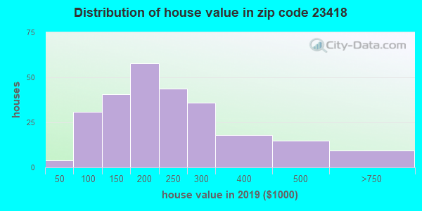 Zip code 23418 house/condo values in 2010