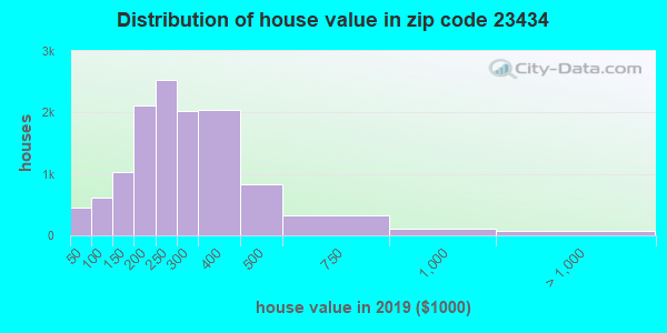 Estimate of home value of owner-occupied houses/condos in 2016 in zip code 23434