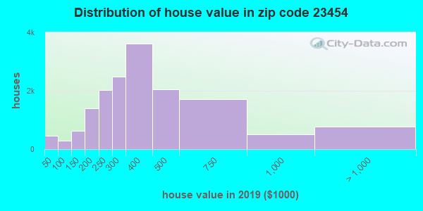 Zip code 23454 house/condo values in 2010