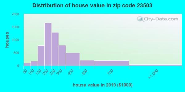Zip code 23503 house/condo values in 2010