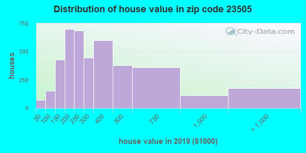Zip code 23505 house/condo values in 2010