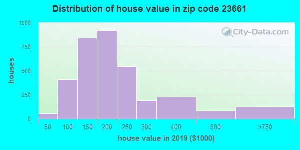 Zip code 23661 house/condo values in 2010