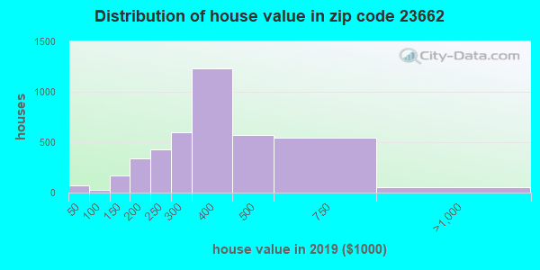 Zip code 23662 house/condo values in 2010