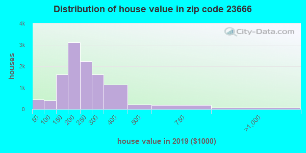Zip code 23666 house/condo values in 2010